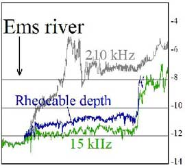 image of Rheocable Survey Results - Port of Emden, Germany
